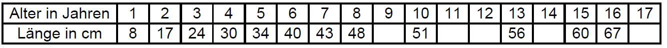 Klicke auf die Grafik für eine größere Ansicht  Name:Alterstabelle Brachse.jpg Hits:1302 Größe:38,1 KB ID:1078