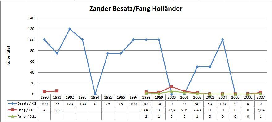 Klicke auf die Grafik für eine größere Ansicht  Name:zander1.JPG Hits:580 Größe:63,1 KB ID:2900